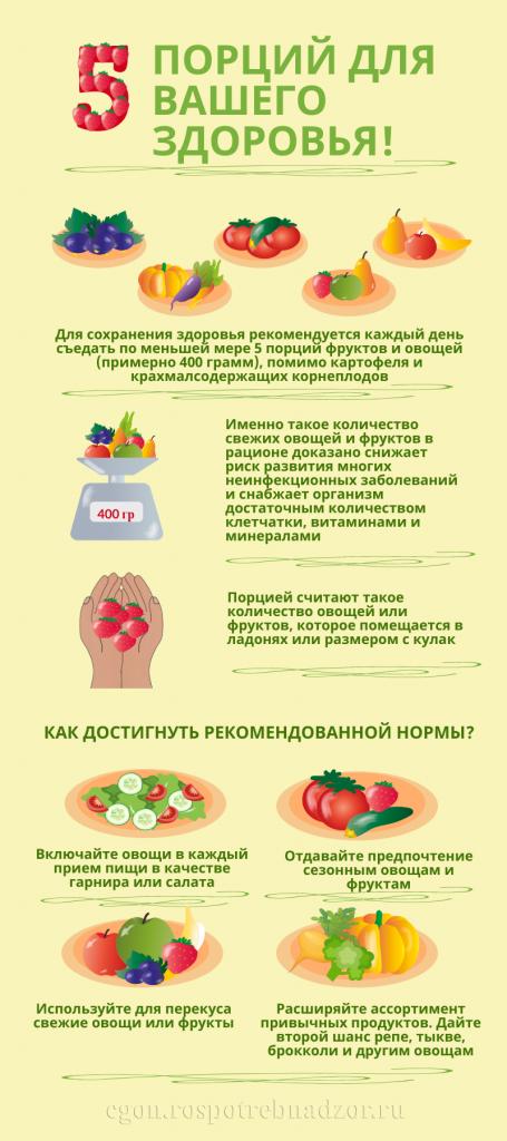 5 порций для Вашего здоровья